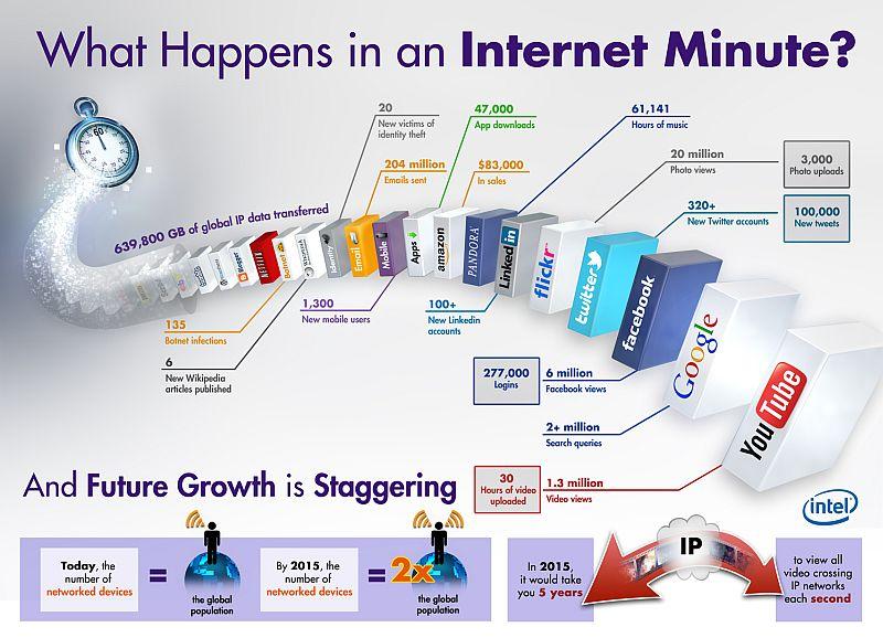 social networks rise